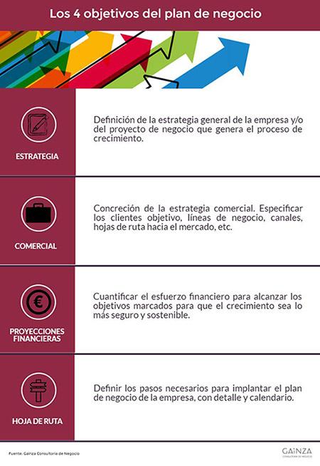 4-objetivos-plan-negocio
