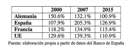 datos-deuda-privada-espana