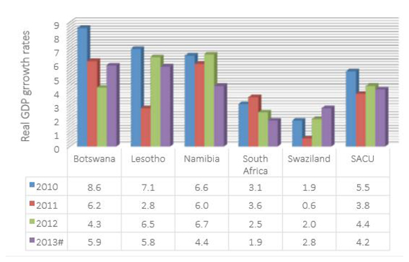 sacu-economic-outlook